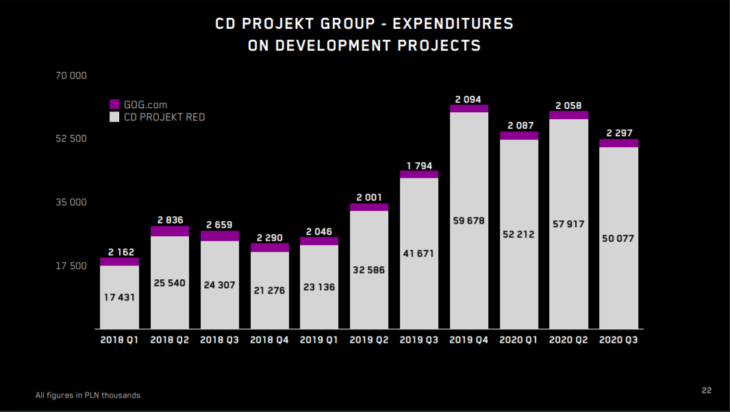 CD Project Group - Expenditures on Development Projects