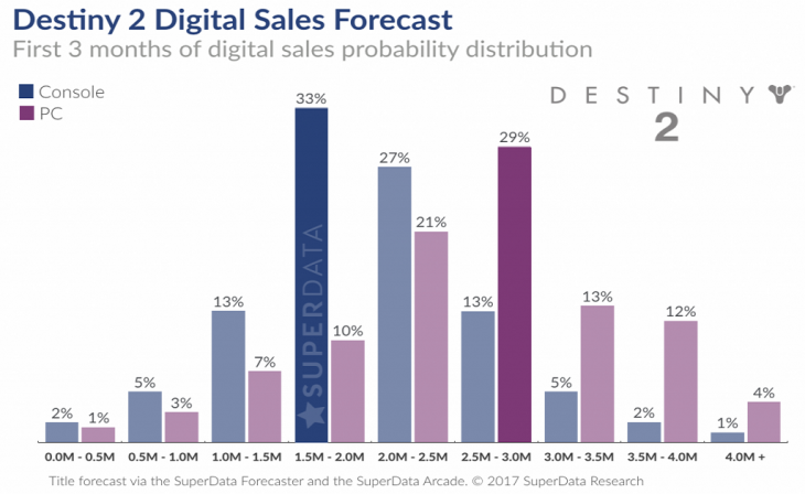 Destiny 2 Digital Sales Forecast - SuperData