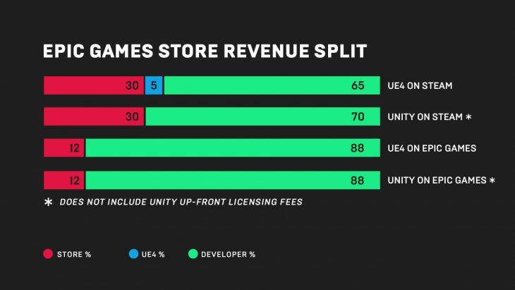 Epic Games Store - Revenue Split