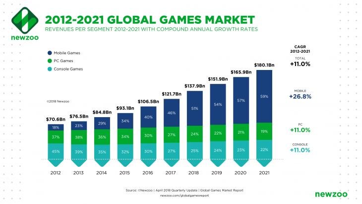 Global Games Market 2012-2021 per Segment