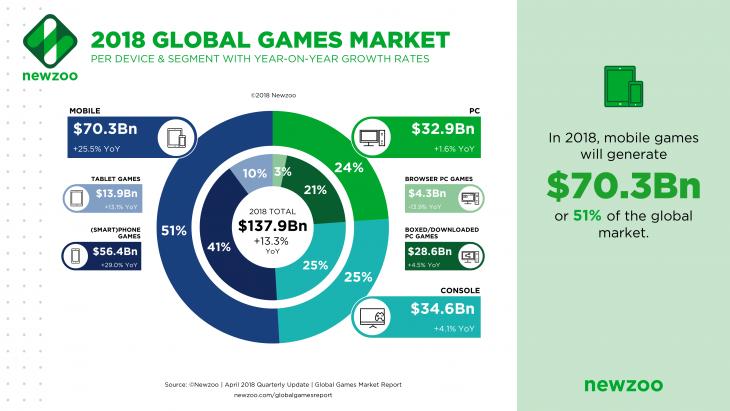 Global Games Market 2018