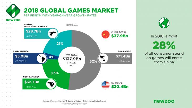 Global Games Market per Region 2018