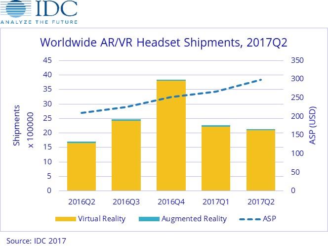IDC Worldwide AR/VR Headset Shipments