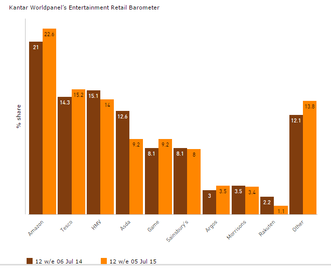 Kantar Retail Barometer