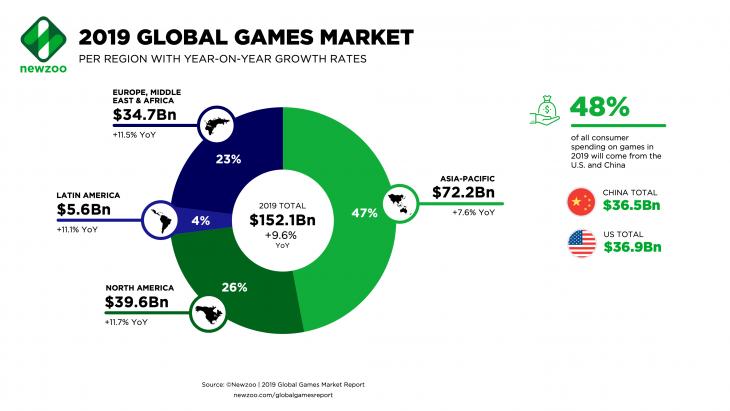 Newzoo-2019-Global-Games-Market-per-Region