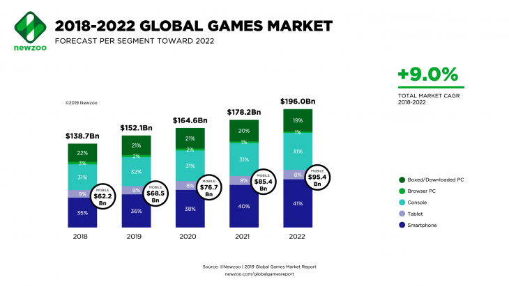 Newzoo-Global-Games-Market-2018-to-2022