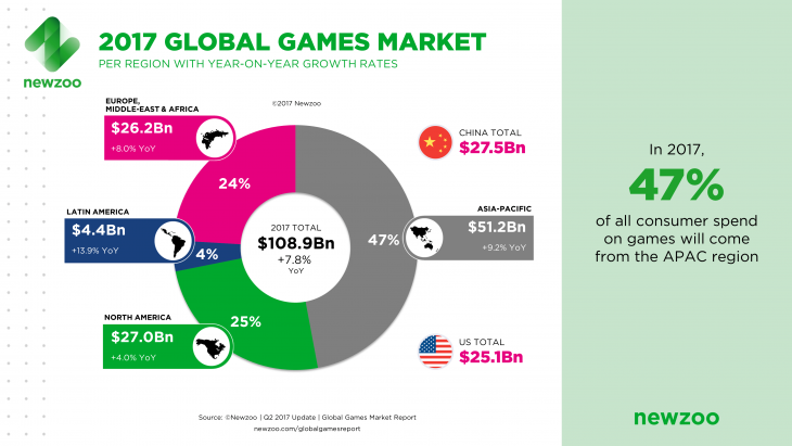 2017 Global Games Market Geography