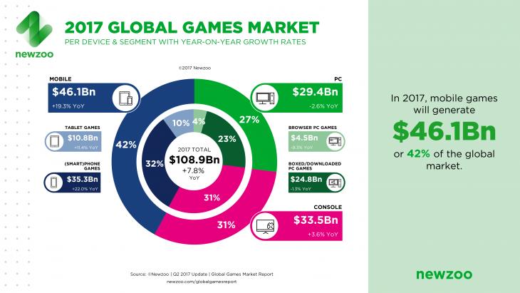 2017 Global Games Market Segment
