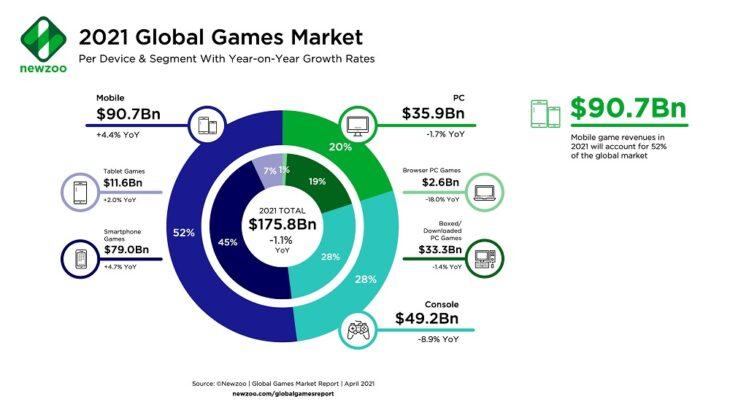 Newzoo 2021 Global Games