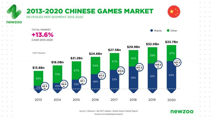 2016 - 2020 Global Games Market