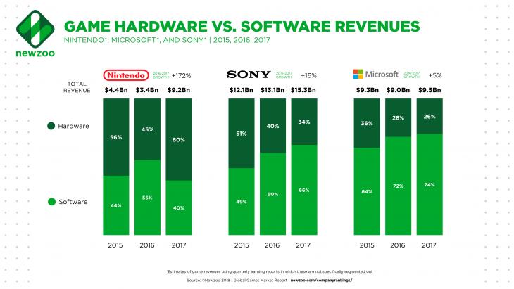 Game Hardware vs Software Revenues