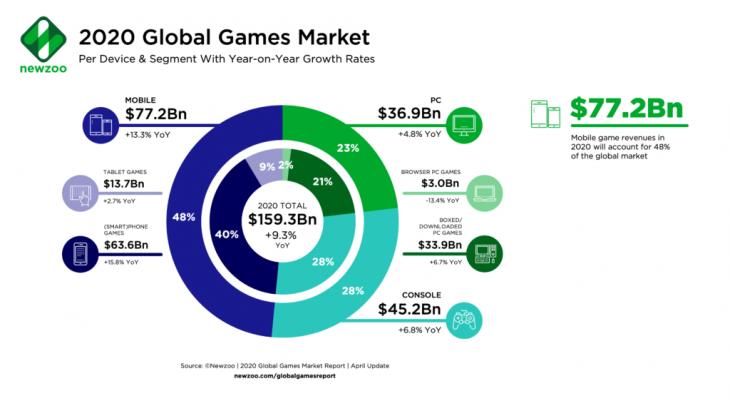 Newzoo Games Market Revenues 2020