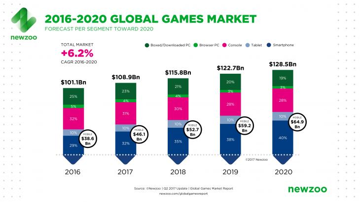 2013-2020 Chinese Game Market