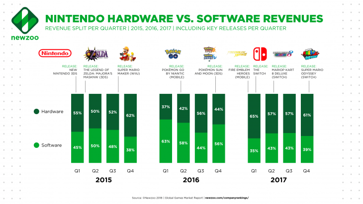 Nintendo Hardware vs Software Revenues