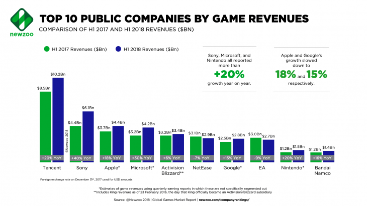Newzoo Top 10 Public Companies by Game Revenues H1 2018