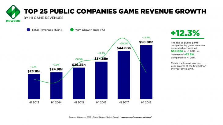 Newzoo Top 25 Public Companies Game Revenue Growth