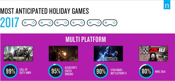 Nielsen Most Anticipated Games 2017 - Multiplatform