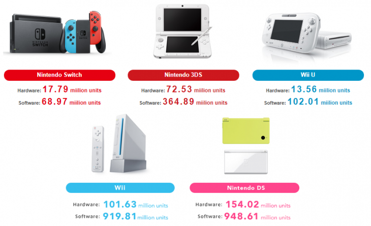 million nintendo switch units sold by march 2018 wholesgame. Black Bedroom Furniture Sets. Home Design Ideas