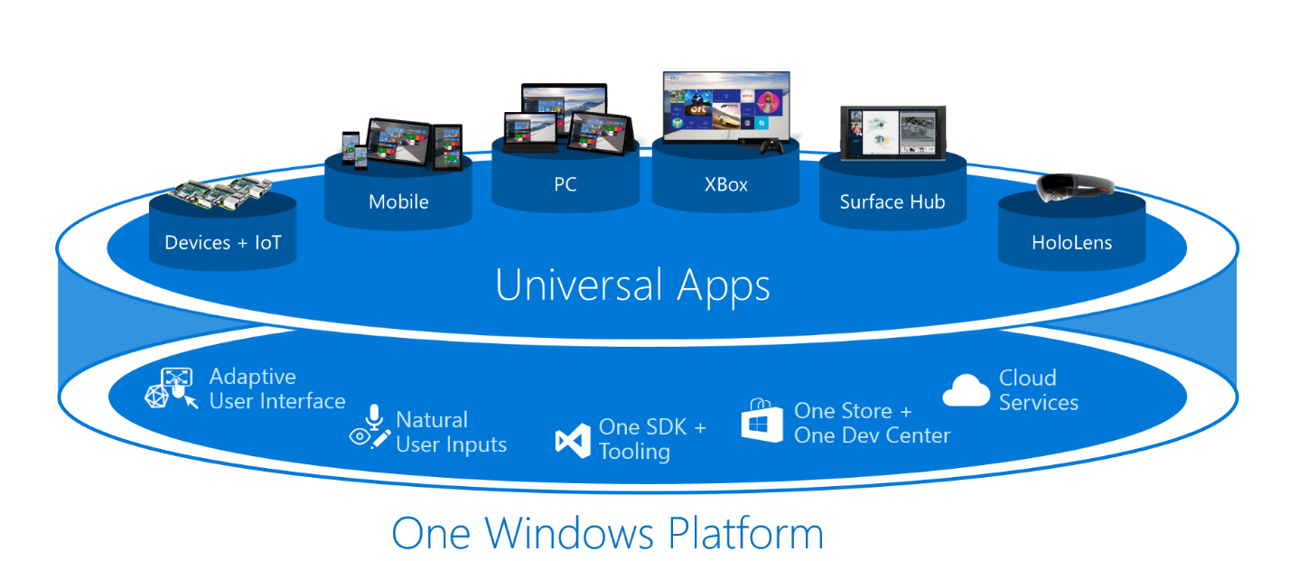 One Windows Platform
