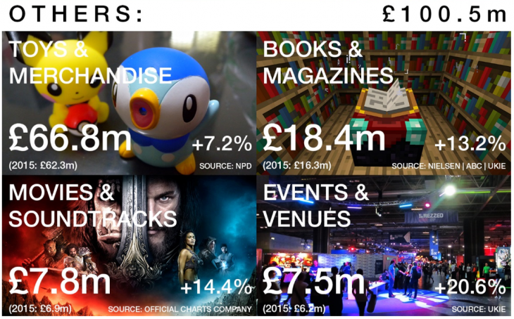 Other UK game market sales - UKIE