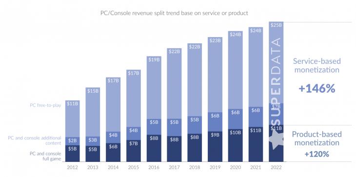 PC-Console revenue split trend base on service or product
