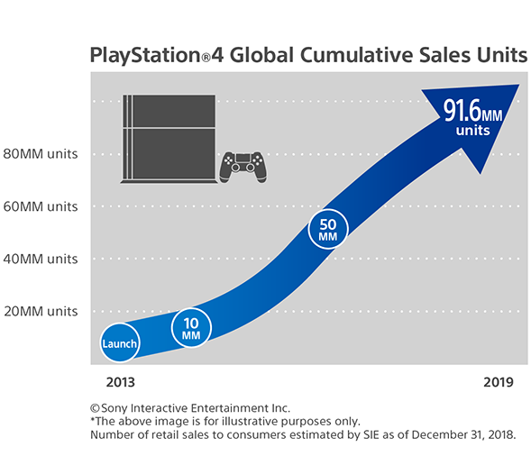 PS4 Sales - 31-12-18