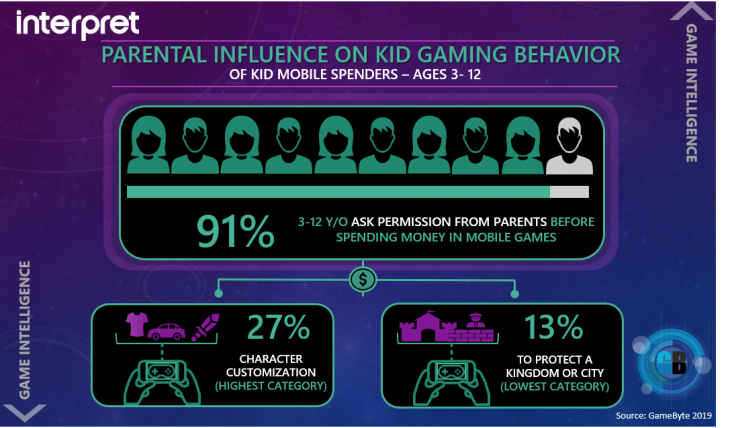 Parents Spending on games