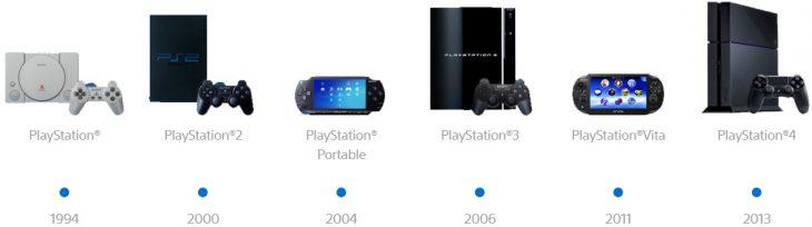 PlayStation History