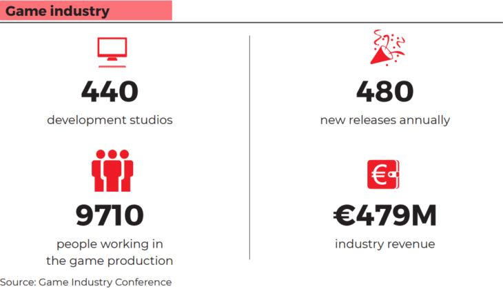 Polish Game Industry 2019