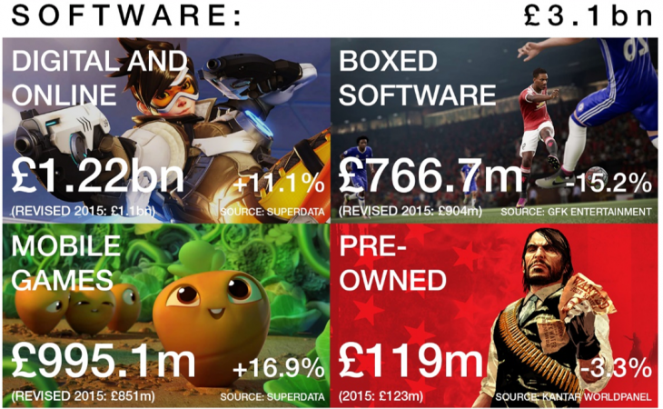 Software sales UK - UKIE