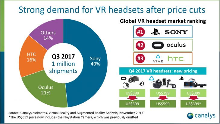 Strong demand for VR headsets after price cuts