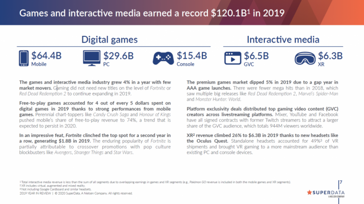 SuperData's 2019 year in review for digital games