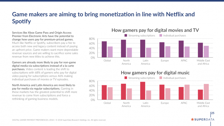Digital gaming monetization