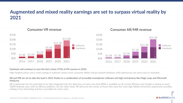 SuperData Research Virtual Reality XR Report