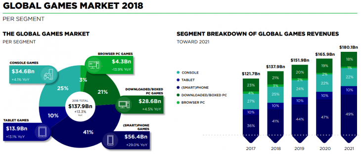 The Global Games Market 2018