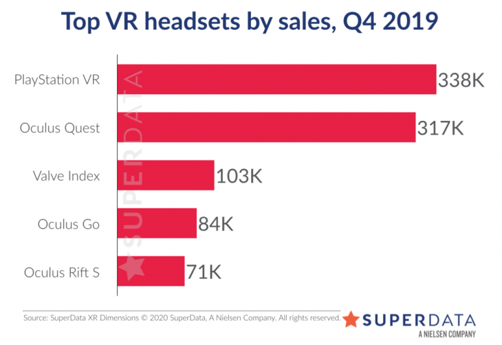 Top VR headsets by sales Q4 2019