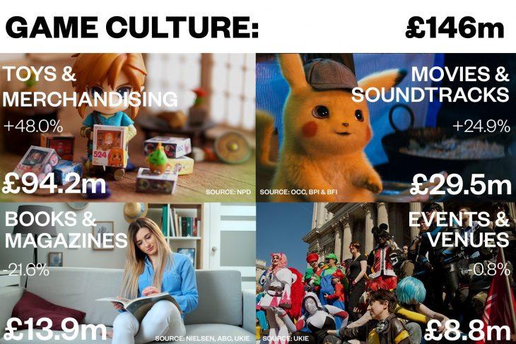UK Game Culture 2019