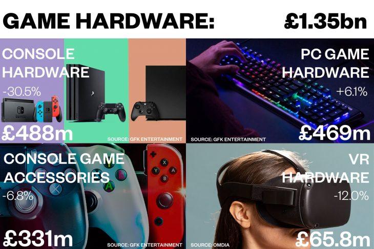 UK Game Hardware 2019