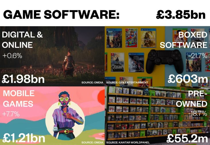 UK Game Software 2019