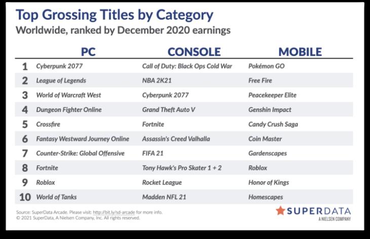 Worldwide Digital Game Market