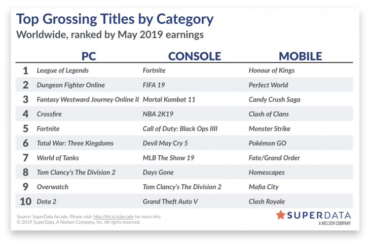 Worldwide Digital Games - May 2019