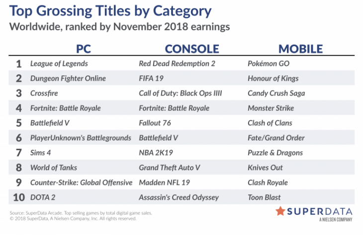 Worldwide Digital Games - November 2018