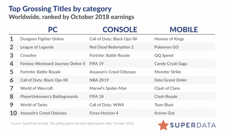 Worldwide Digital Games - October 2018