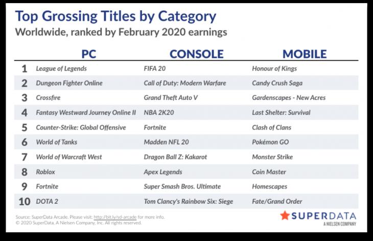 Worldwide digital games market - February 2020