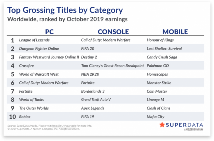 Worldwide digital games market - October 2019