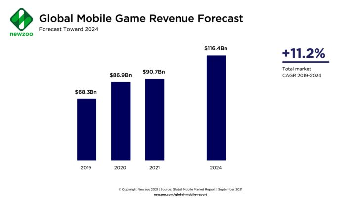 newzoo - mobile gaming 2024