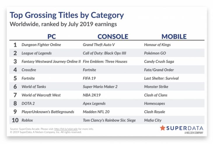 Superdata July 2019