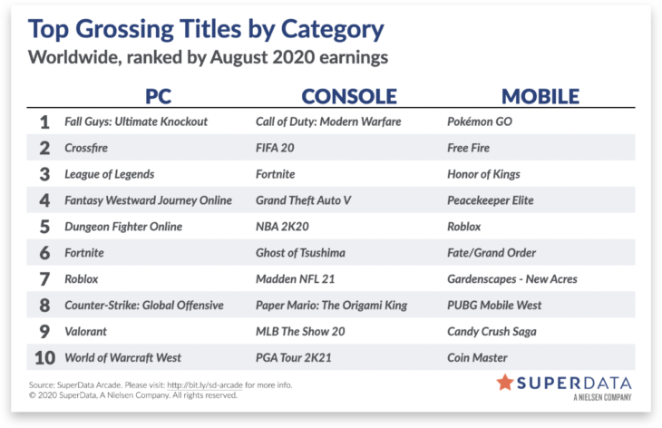 SuperData Report on the Worldwide Digital Games Market for August 2020